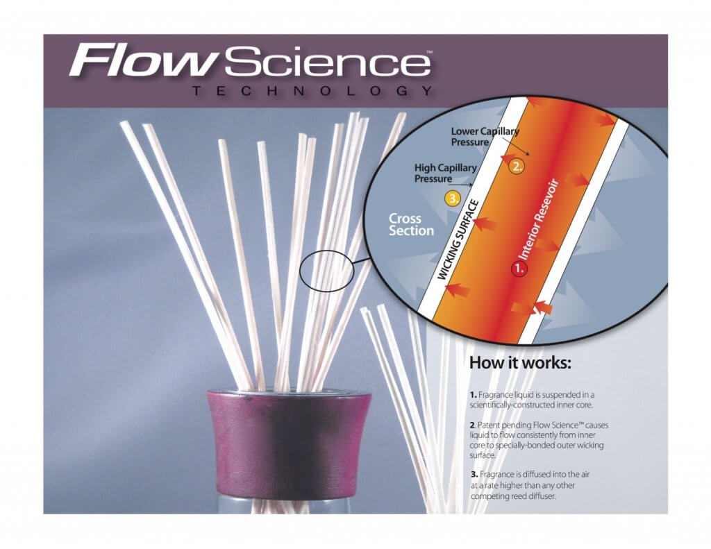 Reed Diffuser Flow Science